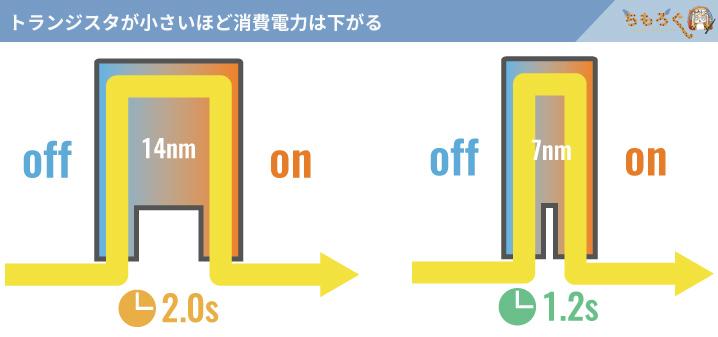 プロセスルールの微細化で省電力化