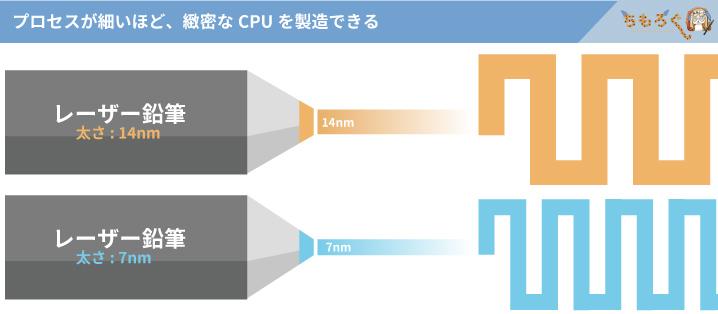 プロセスルールはCPU製造の細かさ