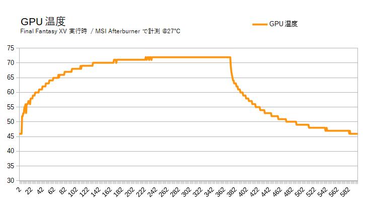 「ガレリアZZ(9900K)」の動作温度