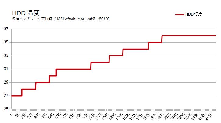 WD Red(3TB)の性動作温度