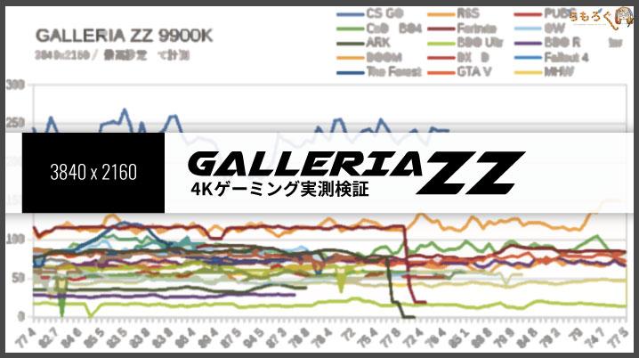 ガレリアZZ(9900K)のゲーミング性能(4K)
