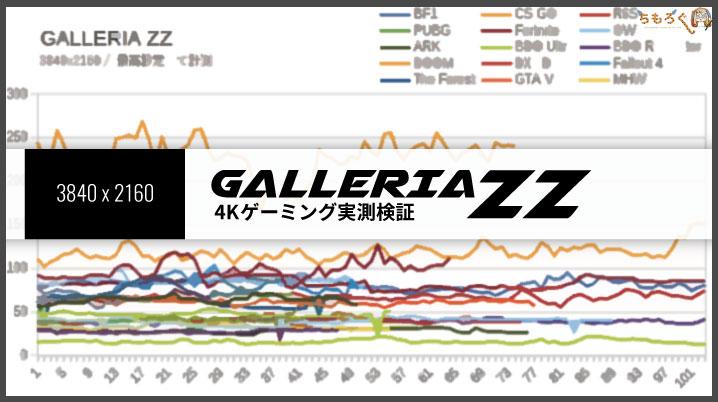 ガレリアZZのゲーミング性能(4K)
