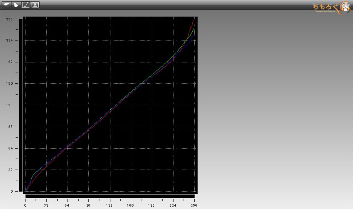 BenQ EX3200Rのガンマカーブ特性