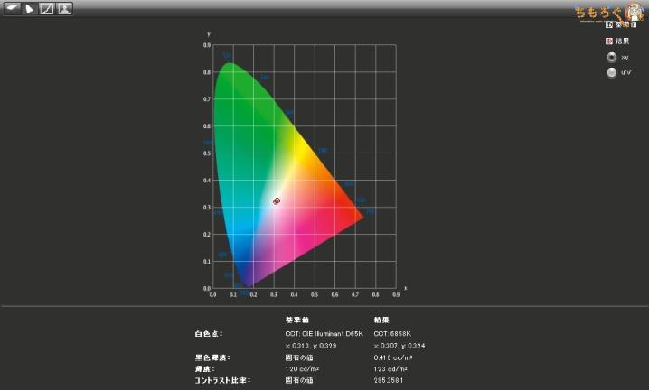 BenQ EX3200Rのコントラスト比を実測