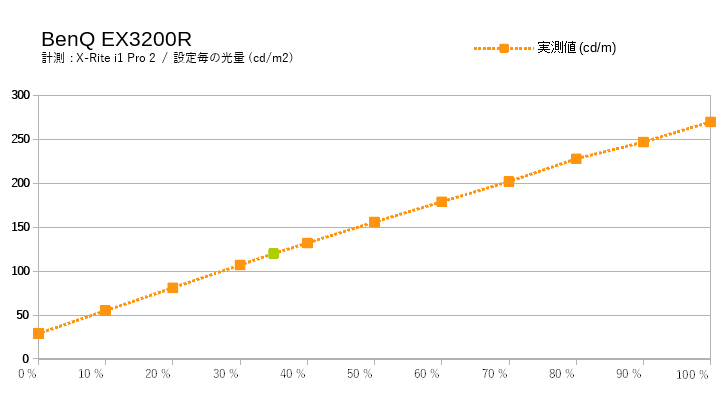 BenQ EX3200Rの輝度を実測