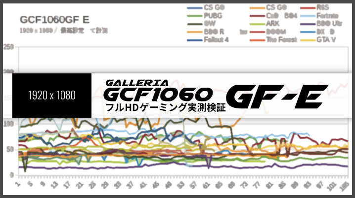 GCF1060GF-EのフルHDゲーミング性能