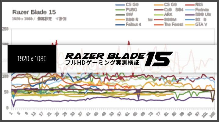 Razer Blade 15のフルHDゲーミング性能