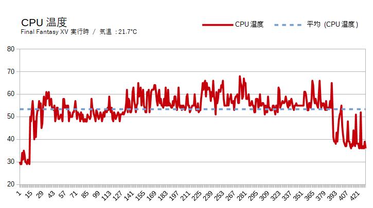 ガレリアXFのCPU温度