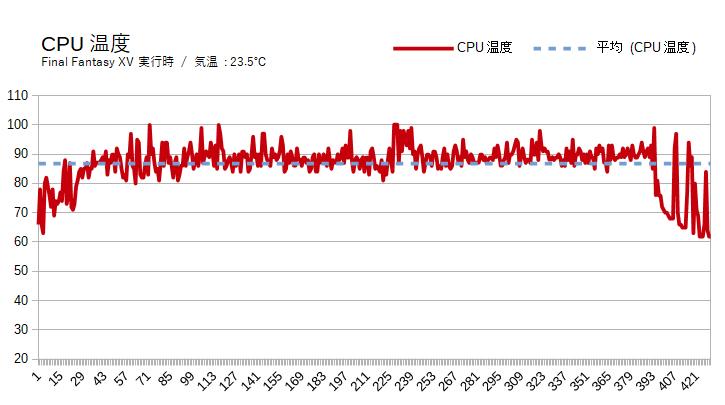 Razer Blade 15の動作温度