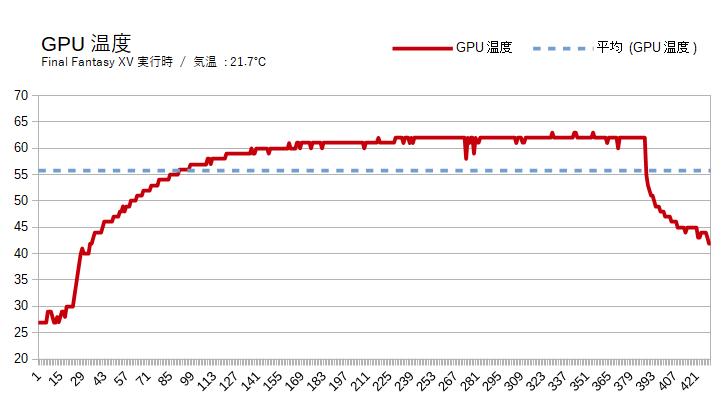 ガレリアXFのGPU温度
