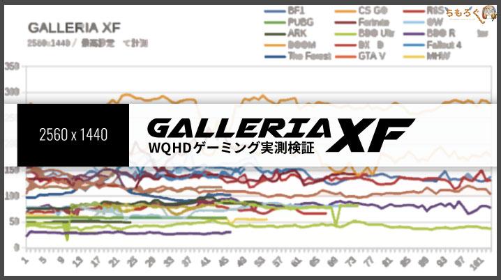 ガレリアXFのゲーミング性能(WQHD)