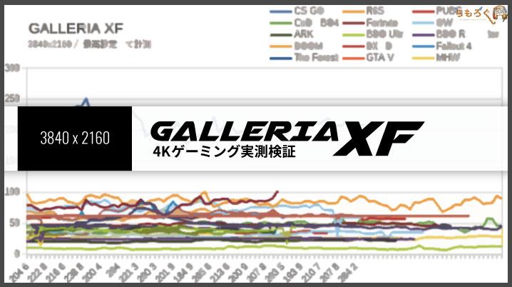 ガレリアXFのゲーミング性能(4K)