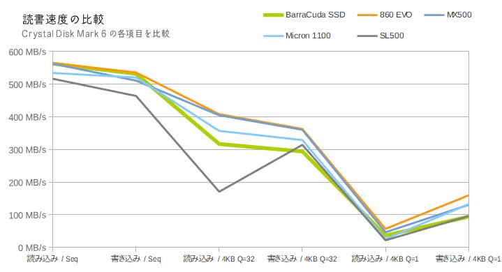 BarraCuda SSD(Crystal Disk Mark 6)の比較