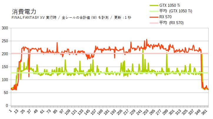 RX 570の消費電力(実測値)