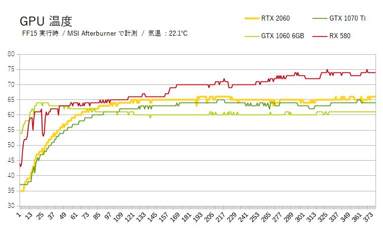 RTX 2060の消費電力