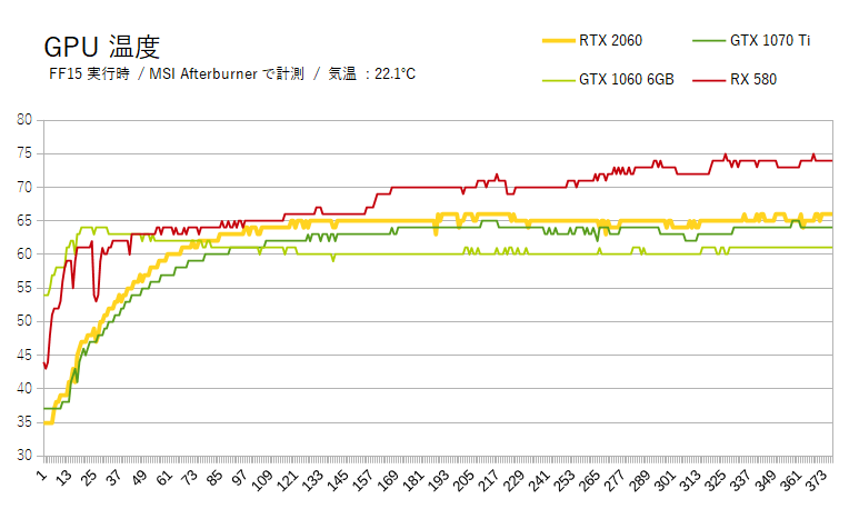 RTX 2060」の性能はGTX 1070 Tiの完全上位互換だが、課題も