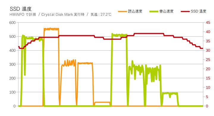 BarraCuda SSD(SSD温度)