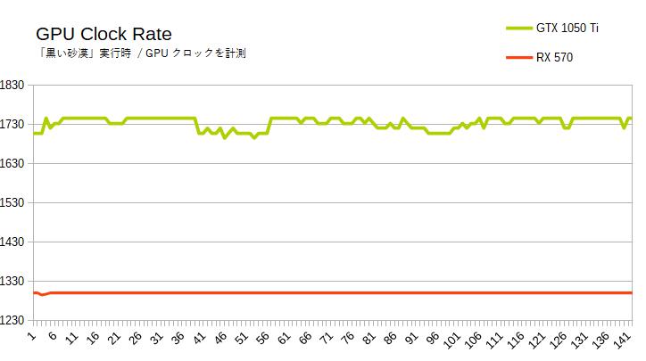 GPUクロックの比較(RX 570 vs GTX 1050 Ti)