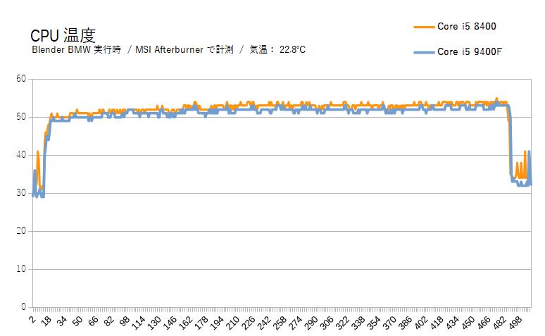 Core i5 9400FのCPU温度