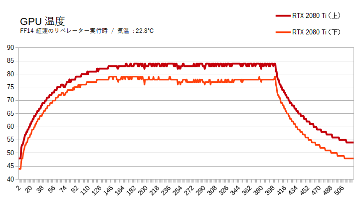 ZZ-SLIのグラフィックボード温度