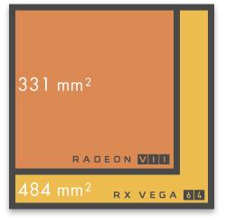 Radeon VIIのダイサイズは縮小