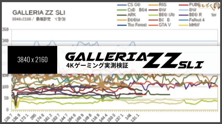 GALLERIA ZZ-SLIの4Kゲーミング性能