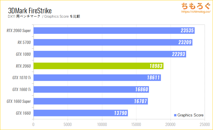 GeForce RTX 2060のベンチマーク比較:3DMark FireStrike