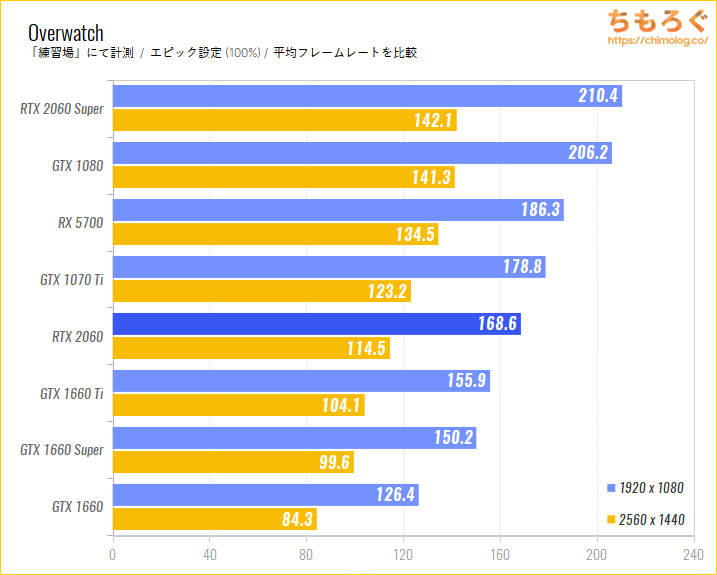 GeForce RTX 2060のベンチマーク比較:Overwatch