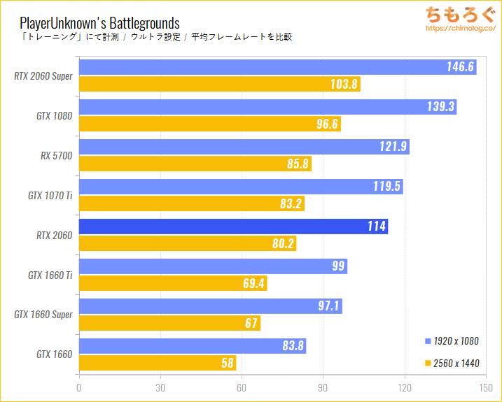 GeForce RTX 2060のベンチマーク比較:PUBG