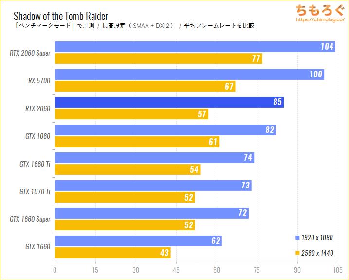 GeForce RTX 2060のベンチマーク比較:Shadow of the Tomb Raider