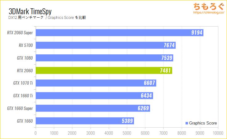 GeForce RTX 2060のベンチマーク比較:3DMark TimeSpy