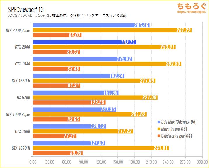 GeForce RTX 2060のベンチマーク比較:SPECviewperf 13(OpenGL描画性能)