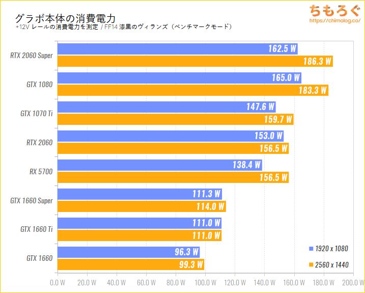 GeForce RTX 2060のベンチマーク比較:グラボ本体の消費電力を比較