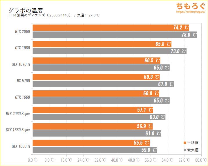 GeForce RTX 2060のベンチマーク比較:グラボの温度を比較