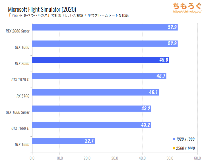 GeForce RTX 2060のベンチマーク比較:Microsoft Flight Simulator