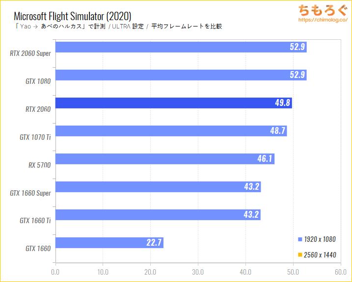 GeForce RTX 2060のベンチマーク比較:Microsoft Flight Simulator
