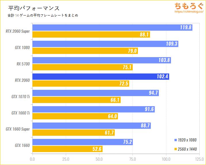 GeForce RTX 2060のベンチマーク比較:平均パフォーマンス
