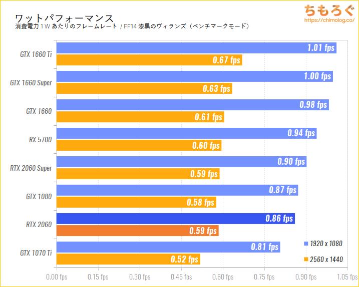 GeForce RTX 2060のベンチマーク比較:ワットパフォーマンスを比較