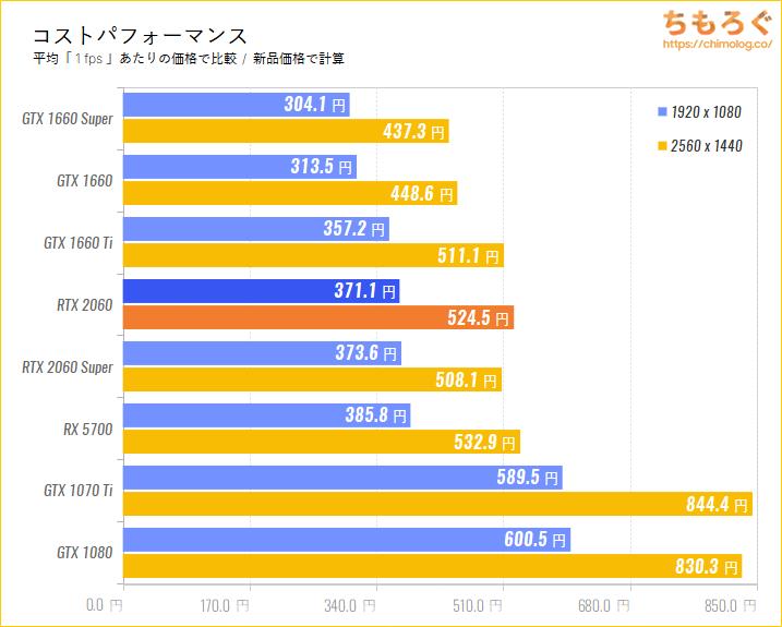 GeForce RTX 2060のコストパフォーマンスを比較する