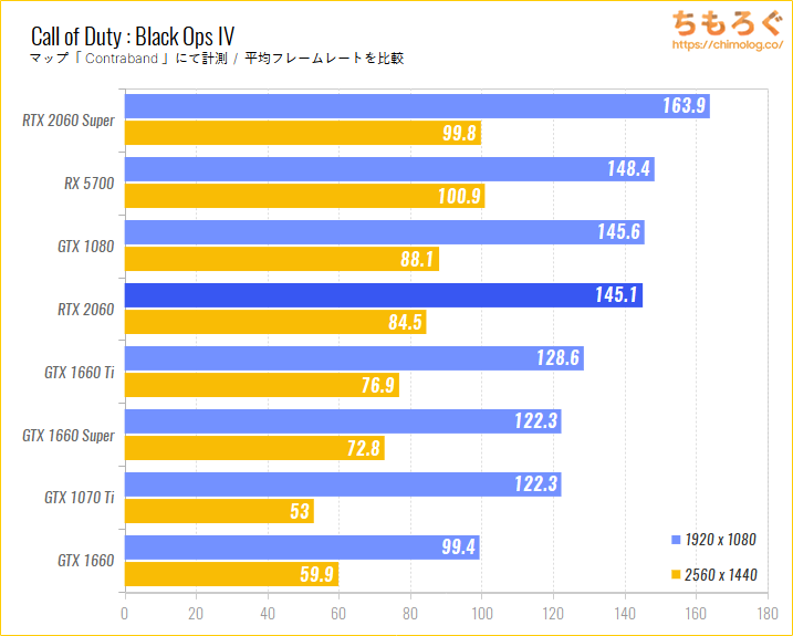 GeForce RTX 2060のベンチマーク比較:Call of Duty : Black Ops IV