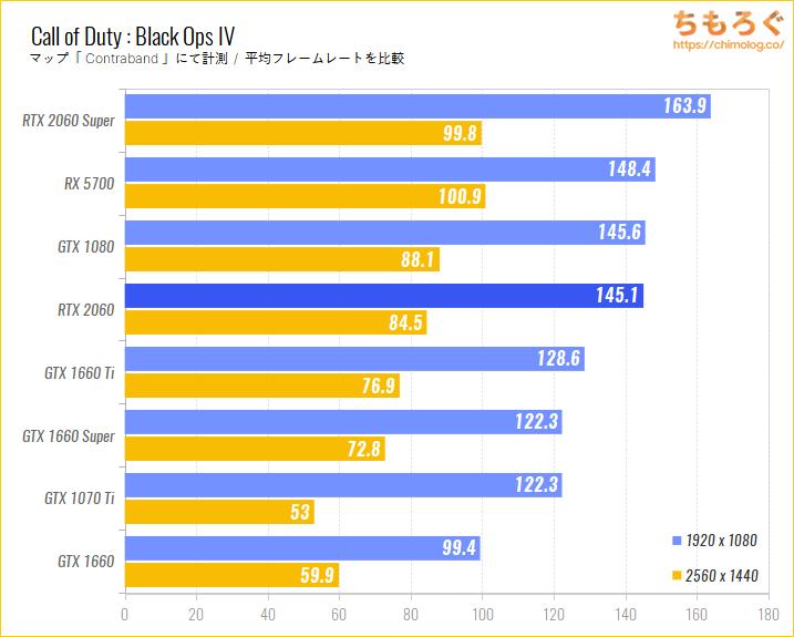 GeForce RTX 2060のベンチマーク比較:Call of Duty : Black Ops IV