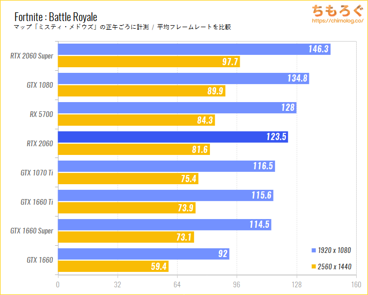 GeForce RTX 2060のベンチマーク比較:Fortnite : Battle Royale