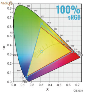 BenQ XL2546の「sRGB比」