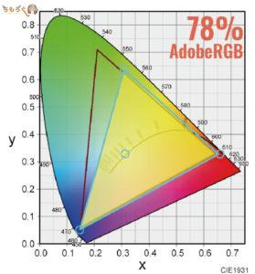 BenQ XL2546の「AdobeRGB比」