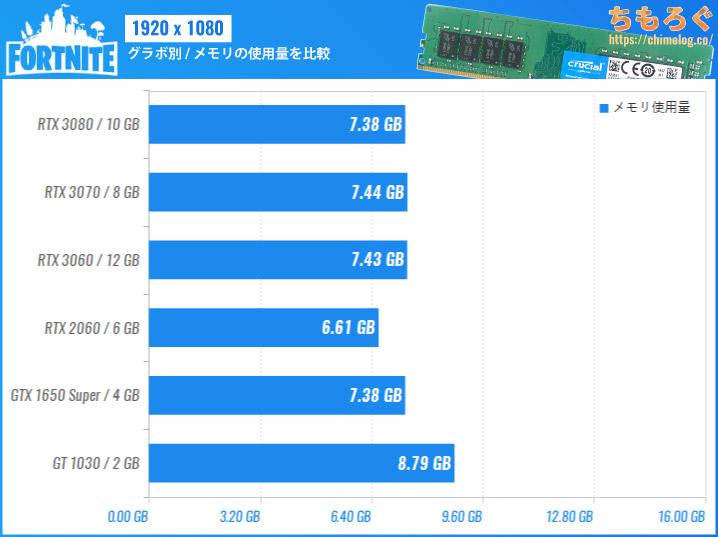 Fortnite(フォートナイト)のメモリ使用量を比較
