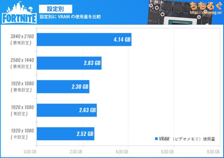 Fortnite(フォートナイト)のVRAM(ビデオメモリ)使用量を設定別に比較