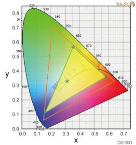 HP Pavilion Gaming 15(スタンダードモデル)のAdobe RGBカバー率