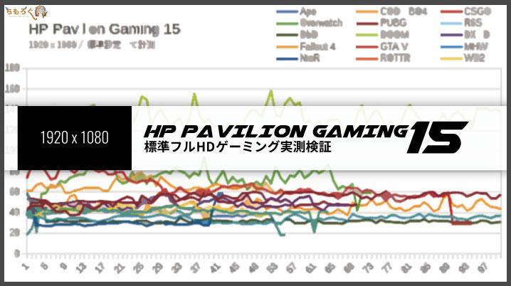 HP Pavilion Gaming 15(スタンダードモデル)のゲーミング性能