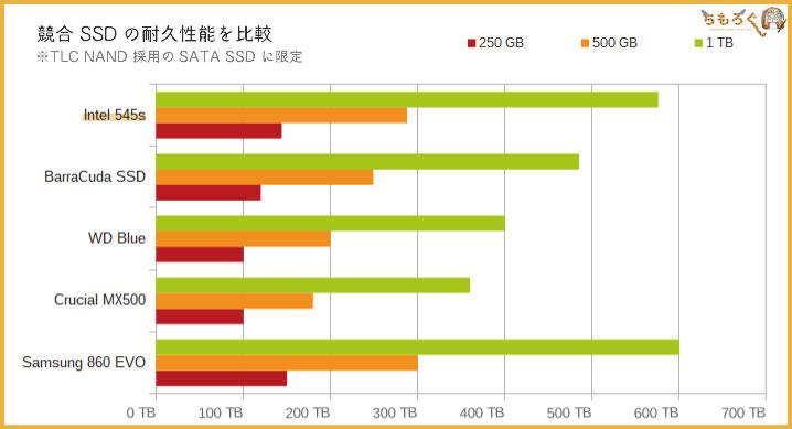 Intel 545sの耐久性能を比較