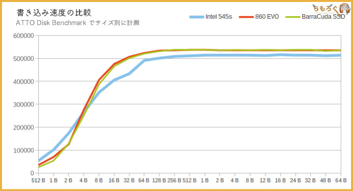 Intel 545sをベンチマーク(ATTO Disk Benchmark)